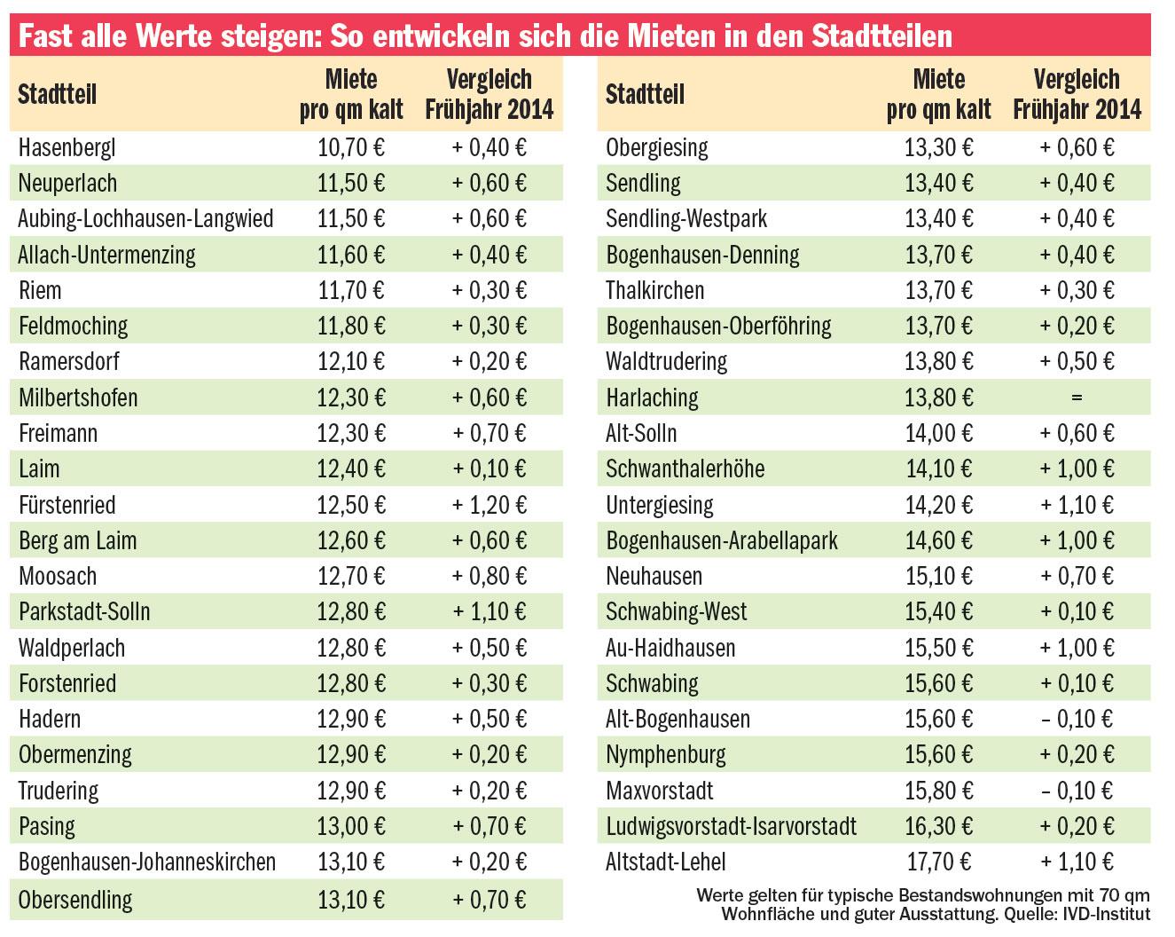 Miete in m nchen neue stadtteil tabelle 2014 wohnen for Tabelle quadratmeter