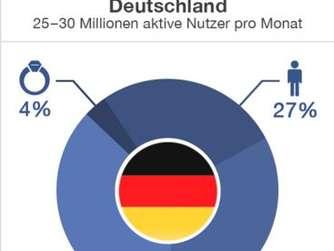 Anzahl single manner deutschland