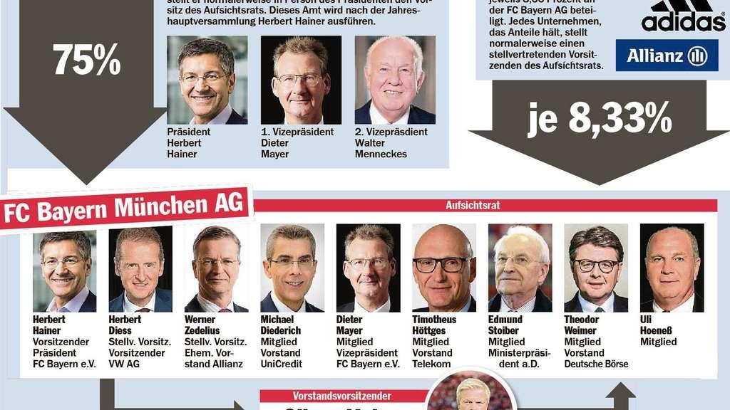 Bayern: Hoeneß tritt als Präsident des FC Bayern ab