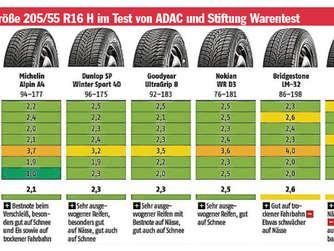 Winterreifen Im Test Sparen Kann Gefährlich Werden Auto
