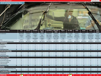 Ace hat 12 sommer scheibenreiniger getestet auto for Mercedes benz summerfit