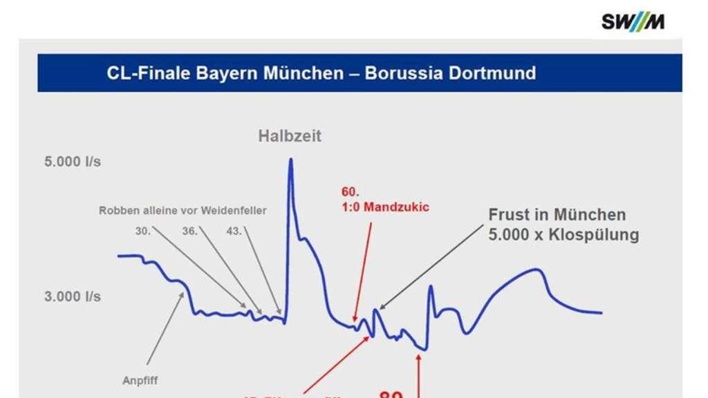 Stadtwerke ver ffentlichen statistik zum wasserverbrauch for Fussball statistik