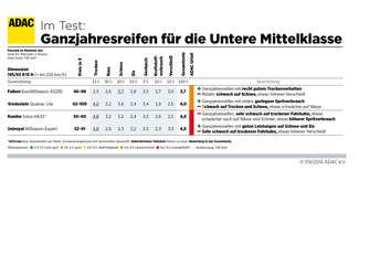 Winterreifen Im Test Stiftung Warentest Und Adac Haben 28 Reifen