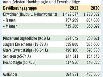 München Platzt Aus Allen Nähten 2030 Leben Hier 17 Millionen