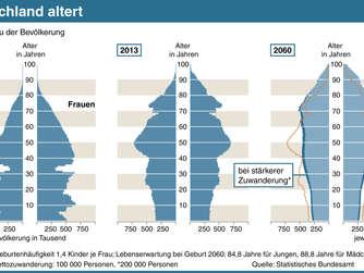 bev lkerungsstatistik deutschland im jahr 2060 welt. Black Bedroom Furniture Sets. Home Design Ideas