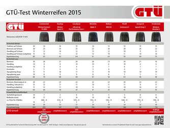 winterreifen gt test 2015 mittelklasse gr e 225 50 r 17. Black Bedroom Furniture Sets. Home Design Ideas