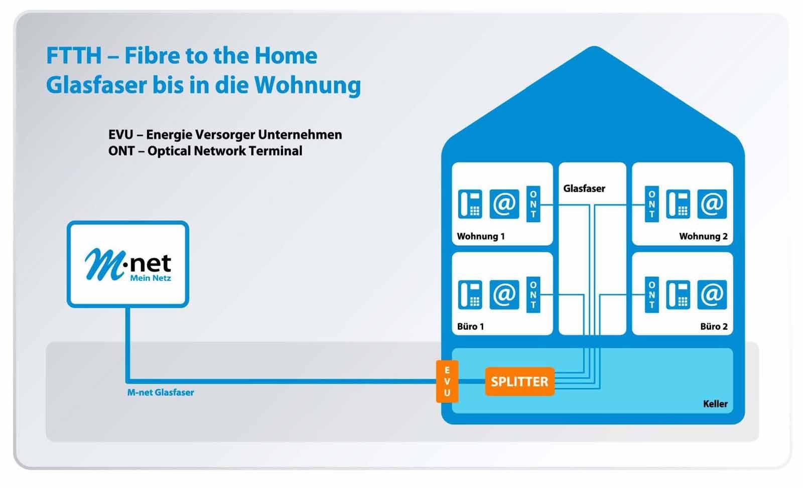 So einfach testen Sie 100 Mbit/s | M-net Glasfaser