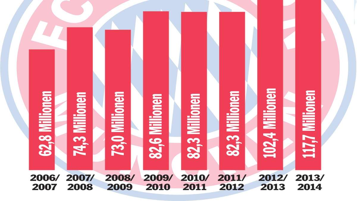 Sponsoren Bayern
