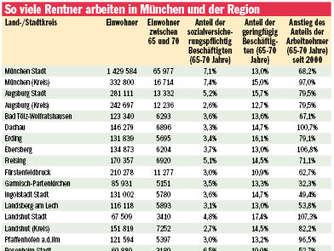 Arbeiten Trotz Rente Drei Münchner Erzählen Karriere
