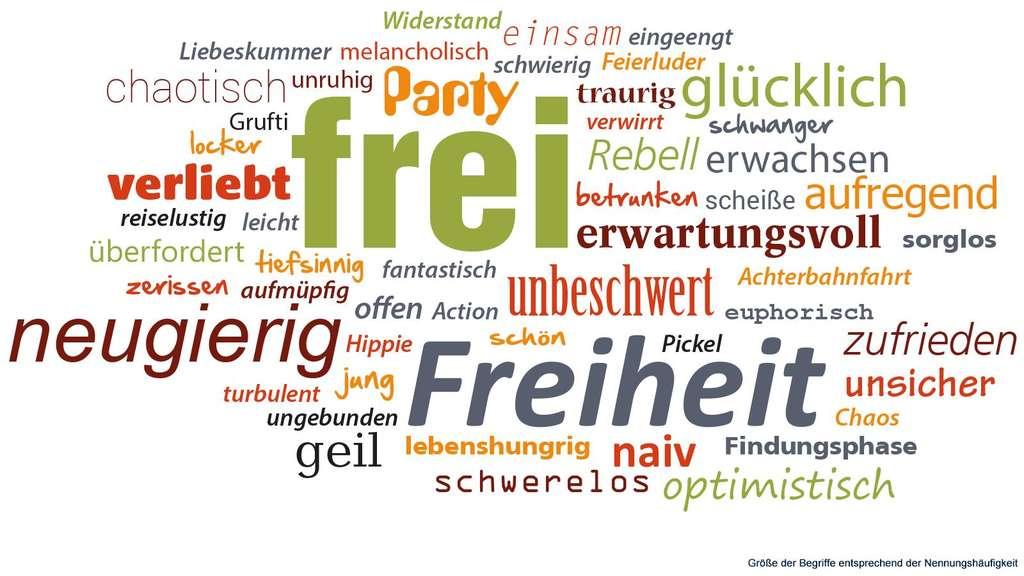 """Etwas Neues genug Umfrage """"Deutschland mit 17"""": Liebe, Träume und Wünsche @IC_18"""